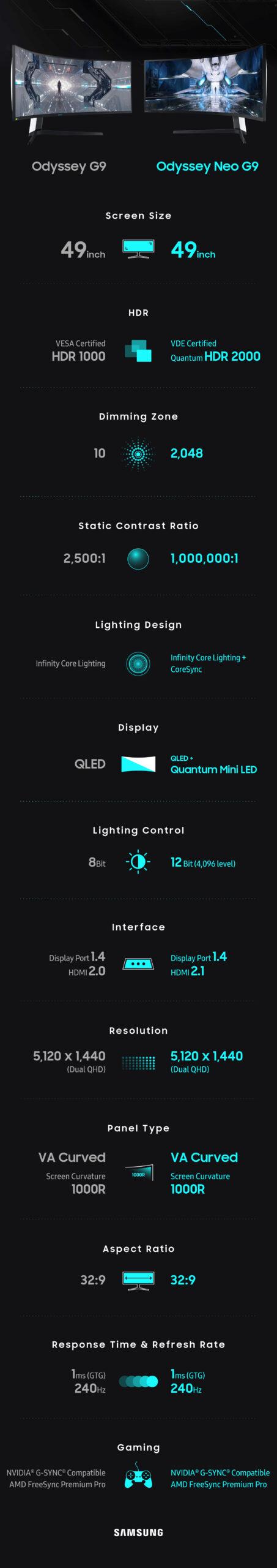 Samsung Odyssey Neo G9 Infographic
