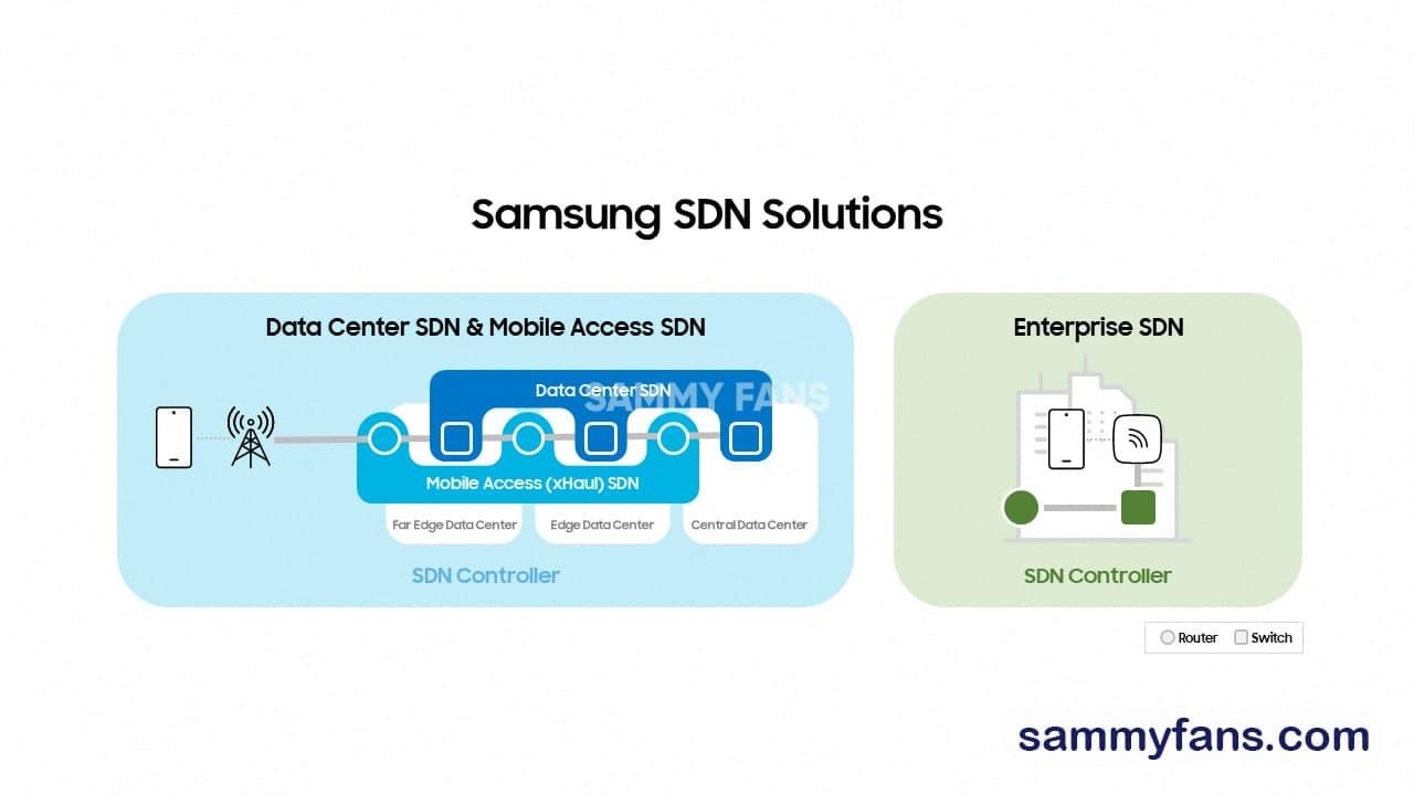 Samsung SND Solutions